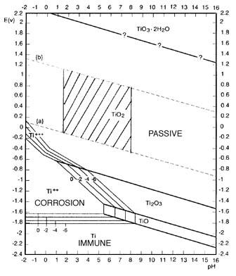Index of scipics titanium pourbaix diagram 1g ccuart Gallery