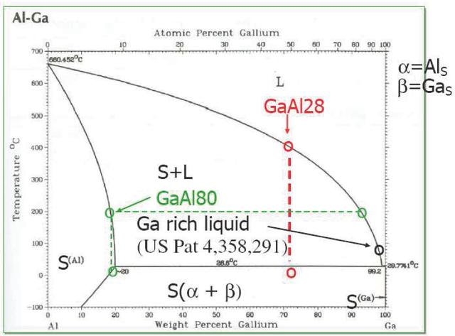 sciencemadness discussion board gallium aluminium alloy  : gallium phase diagram - findchart.co