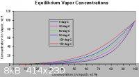 Peroxide Vapour Concentration.png - 8kB