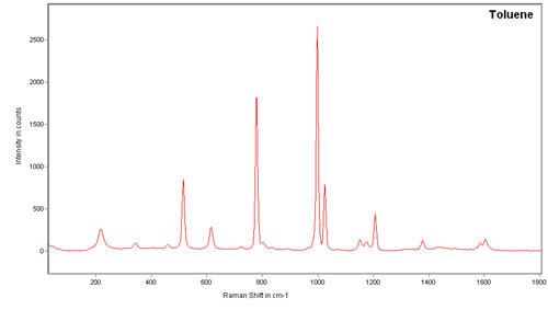 Raman Spectroscopy Graph