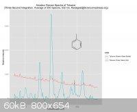 Amateur Raman Spectra of Toluene (GKau).jpeg - 60kB