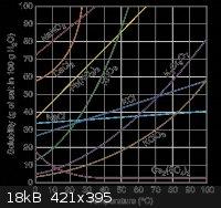 solubility.gif - 18kB