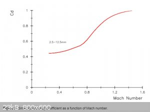 Small Sphere Drag Coefficient as a Function of Mach Number.jpg - 23kB