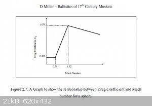 Drag Coefficient for Musket Ball.jpg - 21kB