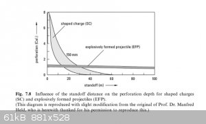 EFP & SC Penetration vs. Standoff.jpg - 61kB