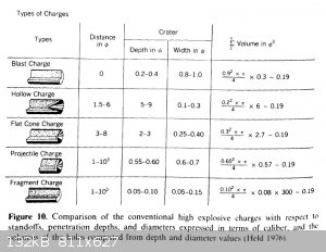Comparison of Conventional High Explosive Charges.jpg - 132kB