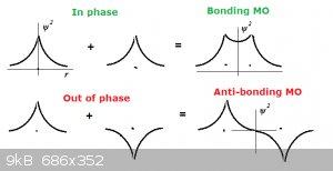 Bonding anti bonding.png - 9kB