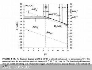 Gold pourbaix in chloride media.JPG - 39kB