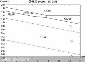 chlorine pourbaix diagram.gif - 54kB