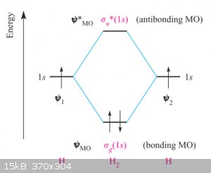 MO diagram for H2.png - 15kB