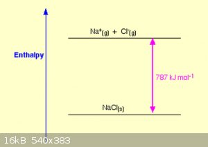 Lattice enthalpy from chemguide.png - 16kB