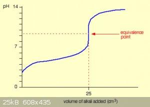 Titration curve weak.png - 25kB