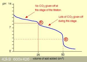 Titration curve carbonate.png - 42kB
