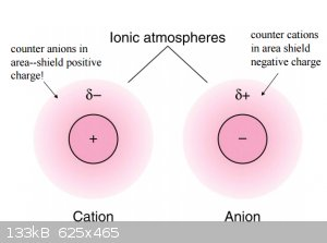 Ionic atmospheres.png - 133kB
