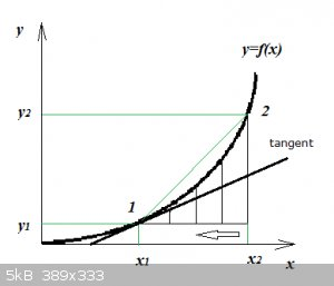 Tangent to a function.png - 5kB
