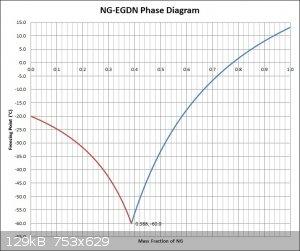 NG-EGDN Phase Diagram.jpg - 129kB