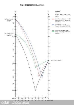 ng-egdn-phase-diagram.png - 90kB