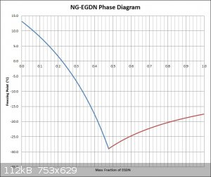 NG-EGDN Phase Diagram (Revisited).jpg - 112kB