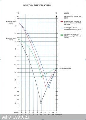 NG-EGDN Phase Diagram With Grid.jpg - 98kB