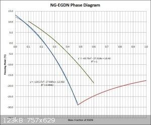 NG-EGDN Phase Diagram Comparisons.jpg - 123kB