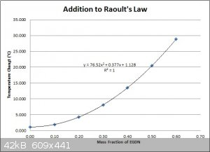 Addition to Raoult's Law.jpg - 42kB
