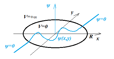 Wave function circular box.png - 6kB