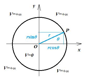 Polar coordinates.png - 6kB
