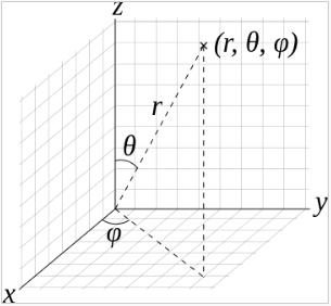 Spherical coordinates.png - 22kB