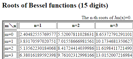 Bessel roots.png - 13kB