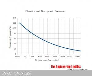 elevation_altitude_air_pressure.png - 39kB