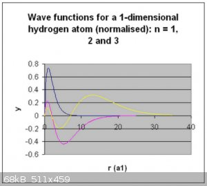 1D H wave functions.png - 68kB