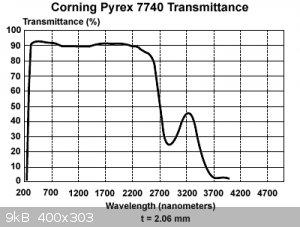 pyrexcurve.gif - 9kB