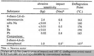 Friction sensitivity DDNR salts.jpg - 113kB