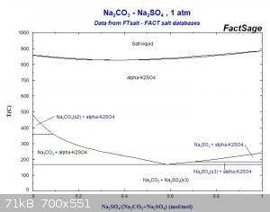 Na2CO3-Na2SO4.jpg - 71kB