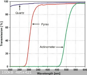 pyrex_quartz_transmission.png - 100kB