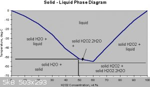 H2OH2O2-solid-liquid-phase-diagram.gif - 5kB