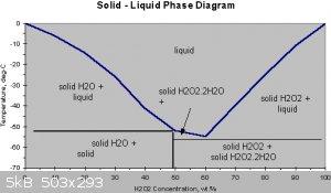 H2OH2O2-solid-liquid-phase-diagram.gif - 5kB