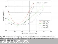 Effect of compacting pressure and specific surface on DDNP detonator performance.jpg - 93kB