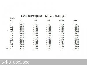 Drag Coefficients for Typical High Powered Rifle Bullets.jpg - 54kB