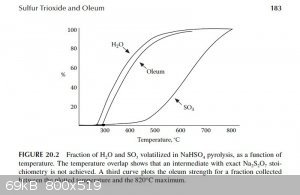 Fraction of H2O and SO3 Volatilized as a Function of Temperature.jpg - 69kB