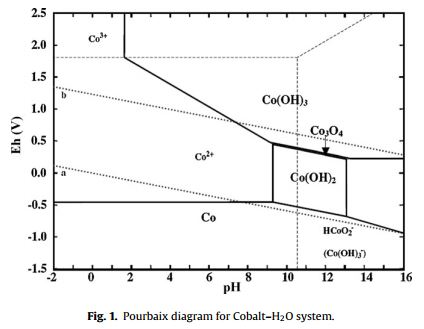 Sciencemadness discussion board is it co2o3 powered by xmb 1911 cobalt pourbaix diagram ccuart Gallery