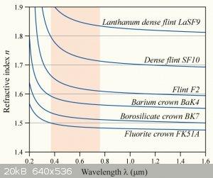 Dispersion-curve.png - 20kB