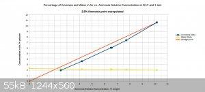 ammonia and water vapor pressure at 20C.jpg - 55kB