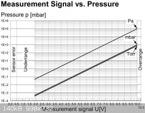 pirani pressure voltage.JPG - 140kB