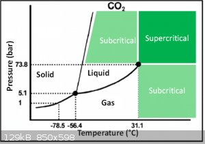 Pressure-Temperature-phase-diagram-of-CO2.png - 129kB
