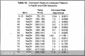 titanium_alkalai_corrosion_rate.png - 195kB
