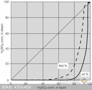 qvf_sulfuricacid_gleichgewichtsdiag_h2so4_e.png - 90kB